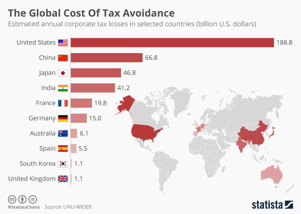 Source: World Economic Forum  Exhibit 1: The Top 10 Countries with the highest Annual Corporate Tax Losses.