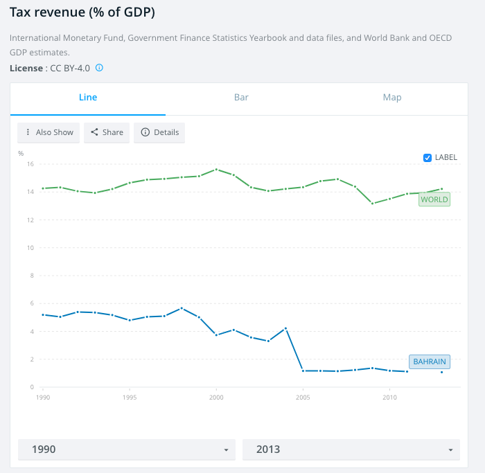 Source: World Bank  Exhibit 2: The comparison between Tax Revenue as a percentage of GDP of the World and Bahrain.