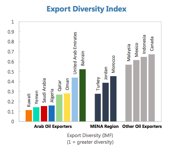 Source: IMF  Exhibit 3: Export Diversity Index of the Arab Oil Exporting Countries, the MENA region and other Oil Exporters.