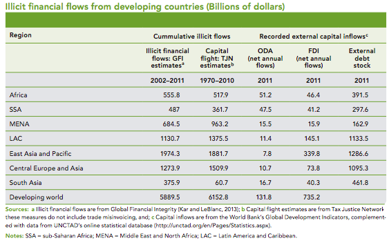 Source: Tax Justice Network  Exhibit 8: The Illicit Financial Flows from Developing Countries