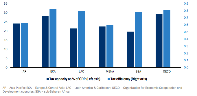 Source: World Economic Outlook 2018 Exhibit 9: Tax Capacity and Efficiency as a percent of GDP.