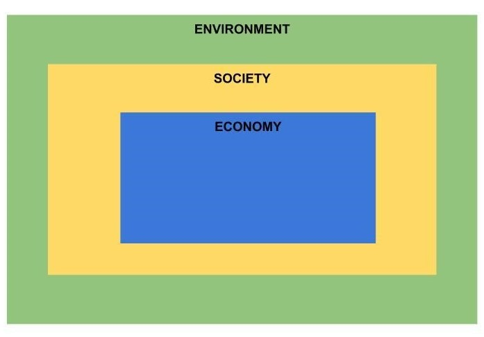 Figure 2: Ecological Economic Approach (Boulding, 1966)