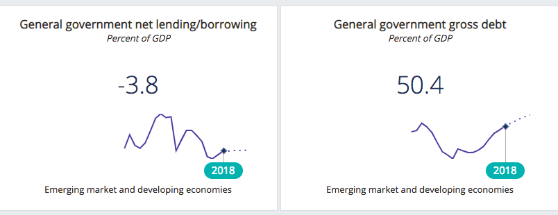 Source: IMF World Economic Outlook October 2018 Exhibit 4: General government Net Lending and gross debt trends in 2018